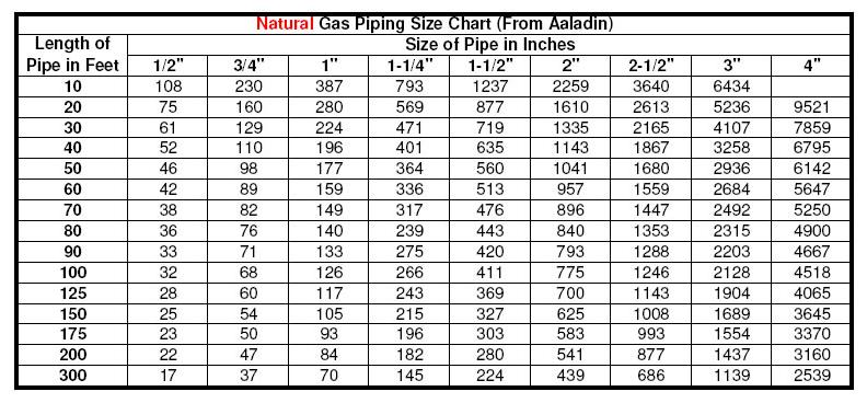 natural gas pipe chart